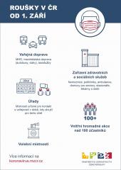 Ministerstvo zdravotnictví - Protikoronavirová opatření v ČR